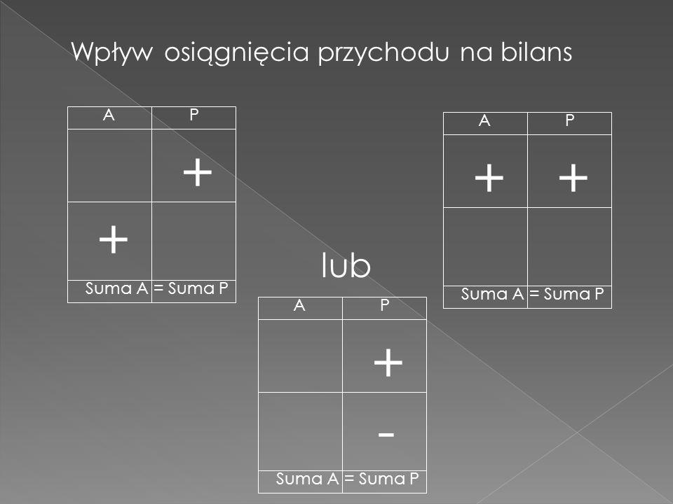 + + + + + - lub Wpływ osiągnięcia przychodu na bilans A P A P