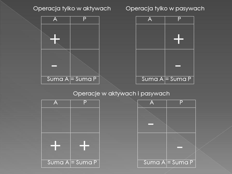 + + - - - + + - Operacja tylko w aktywach Operacja tylko w pasywach