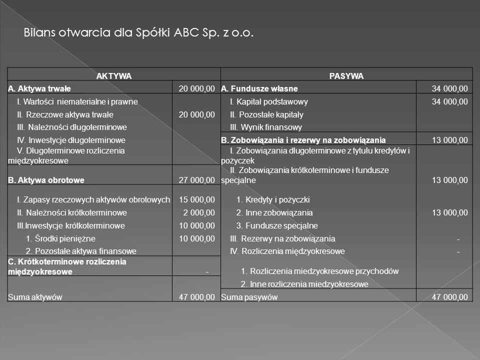 Bilans otwarcia dla Spółki ABC Sp. z o.o.