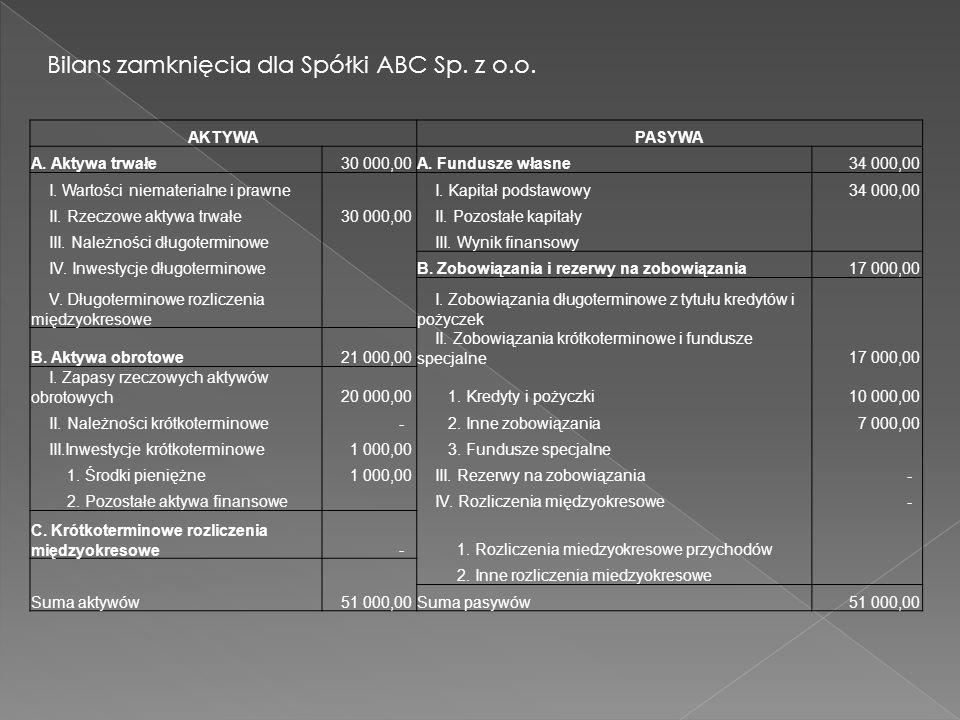 Bilans zamknięcia dla Spółki ABC Sp. z o.o.