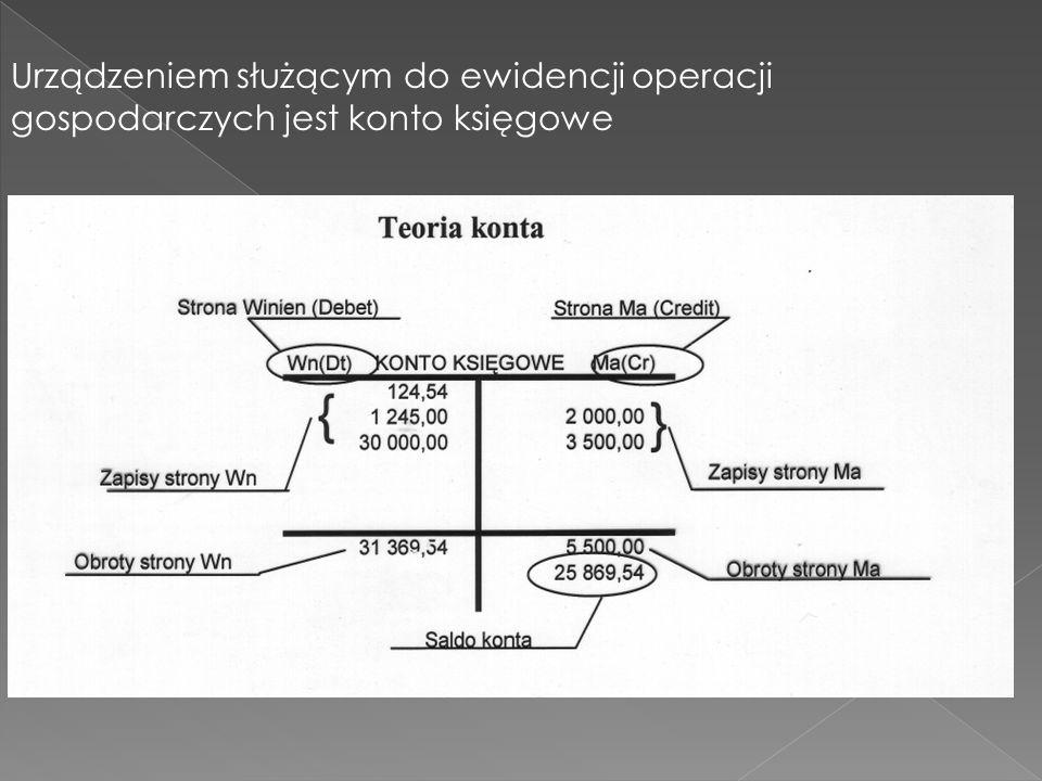 Urządzeniem służącym do ewidencji operacji gospodarczych jest konto księgowe