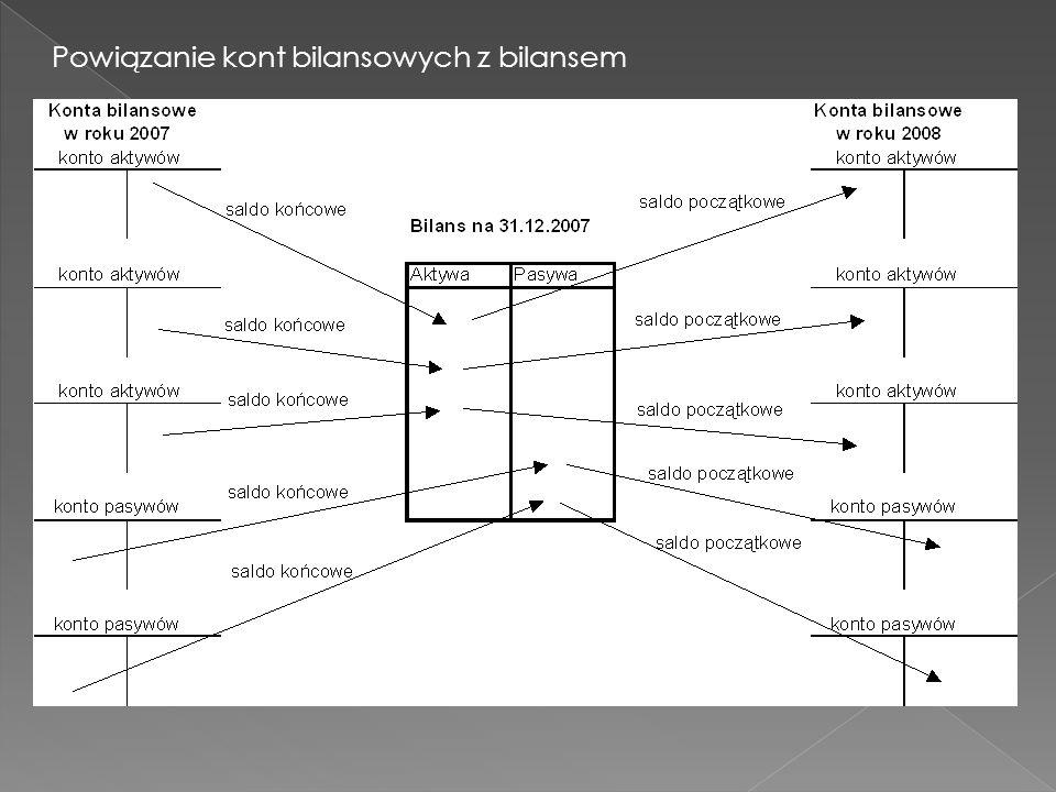Powiązanie kont bilansowych z bilansem