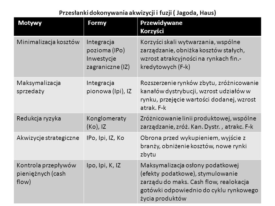 Przesłanki dokonywania akwizycji i fuzji ( Jagoda, Haus)
