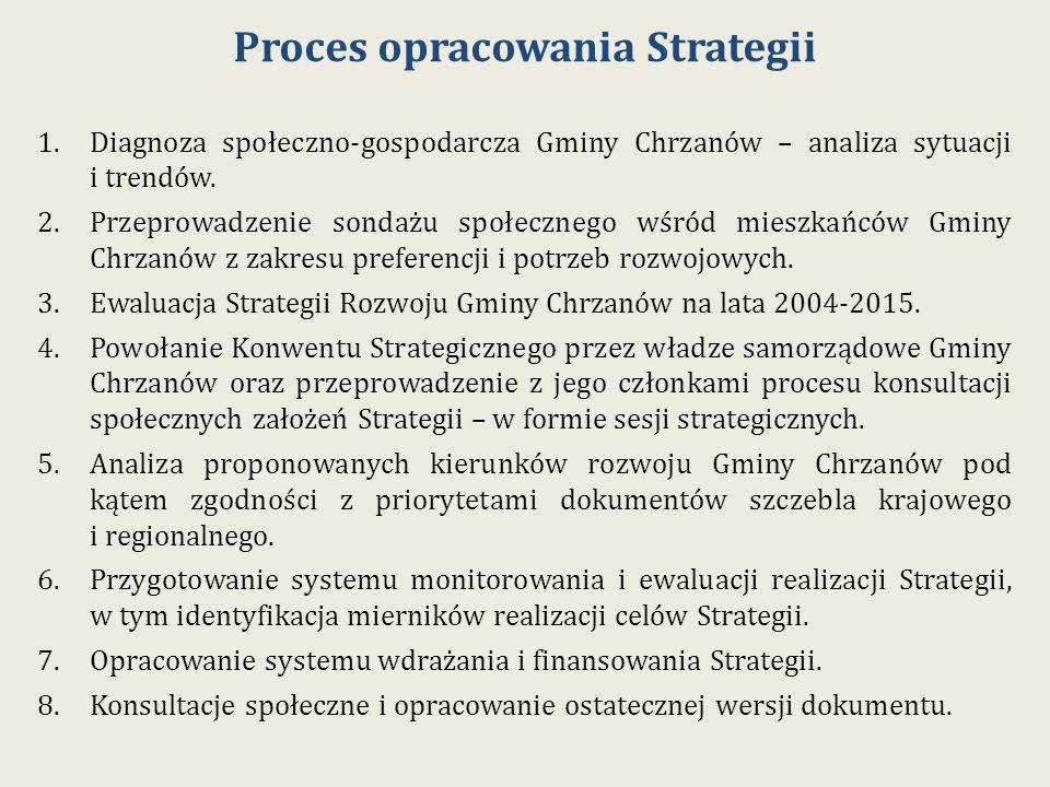 Proces opracowania Strategii