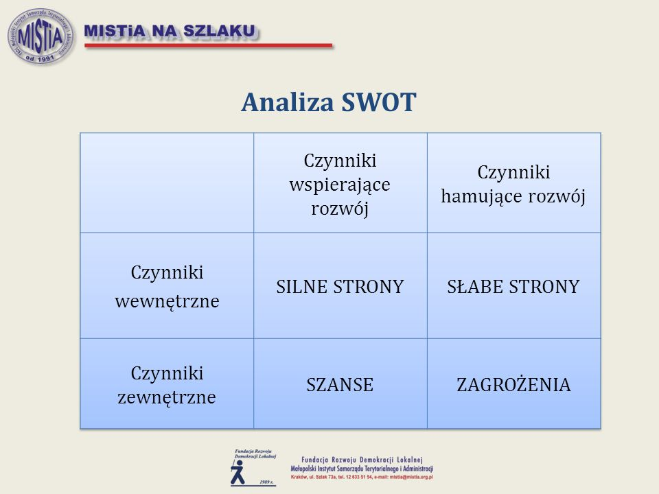 Analiza SWOT Czynniki wspierające rozwój Czynniki hamujące rozwój