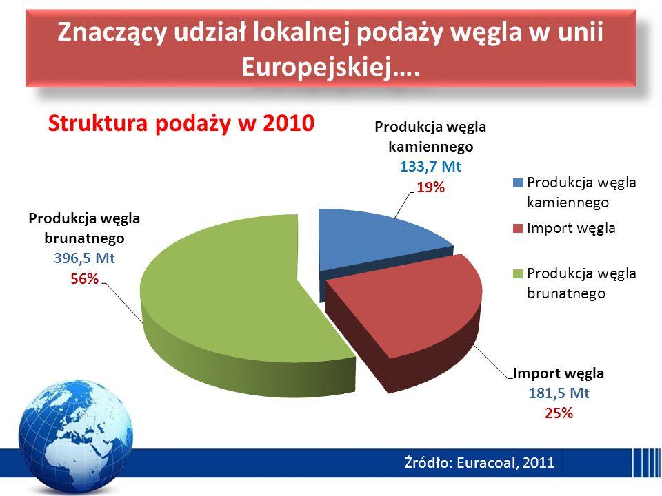 Znaczący udział lokalnej podaży węgla w unii Europejskiej….