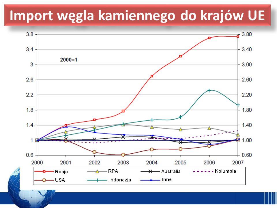 Import węgla kamiennego do krajów UE
