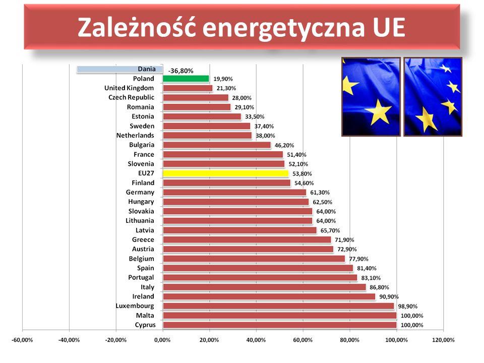 Zależność energetyczna UE