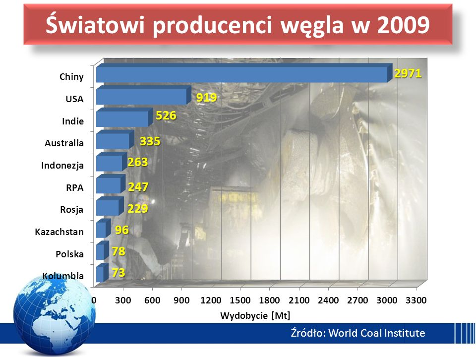 Światowi producenci węgla w 2009