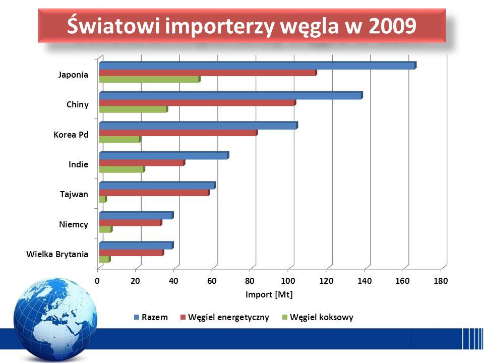 Światowi importerzy węgla w 2009