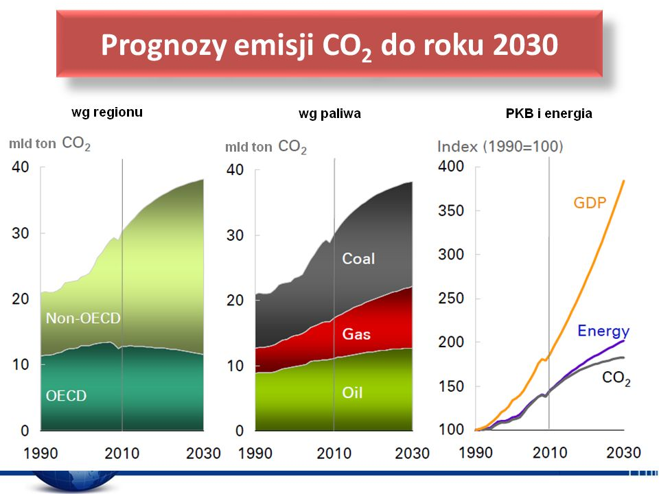 Prognozy emisji CO2 do roku 2030