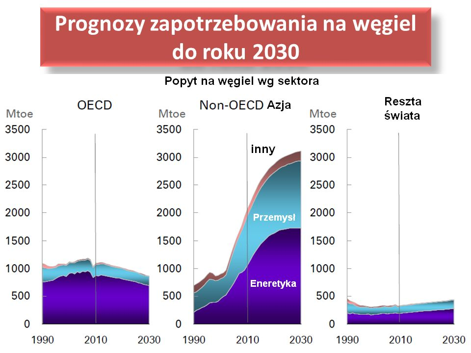 Prognozy zapotrzebowania na węgiel do roku 2030