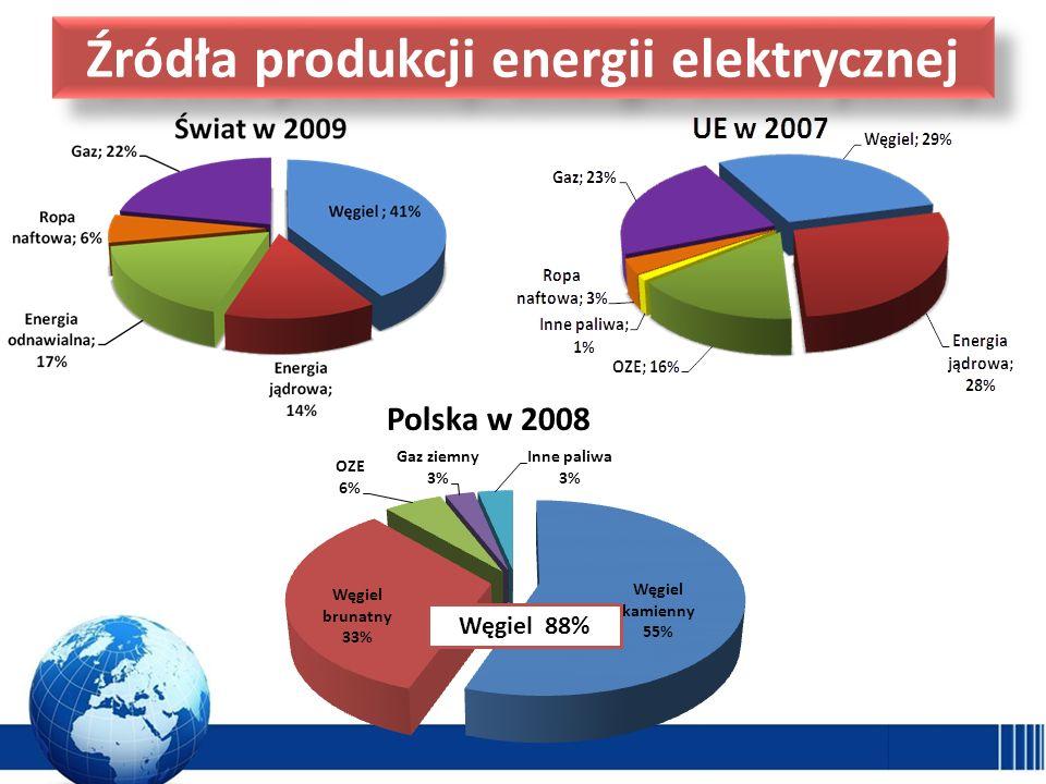 Źródła produkcji energii elektrycznej