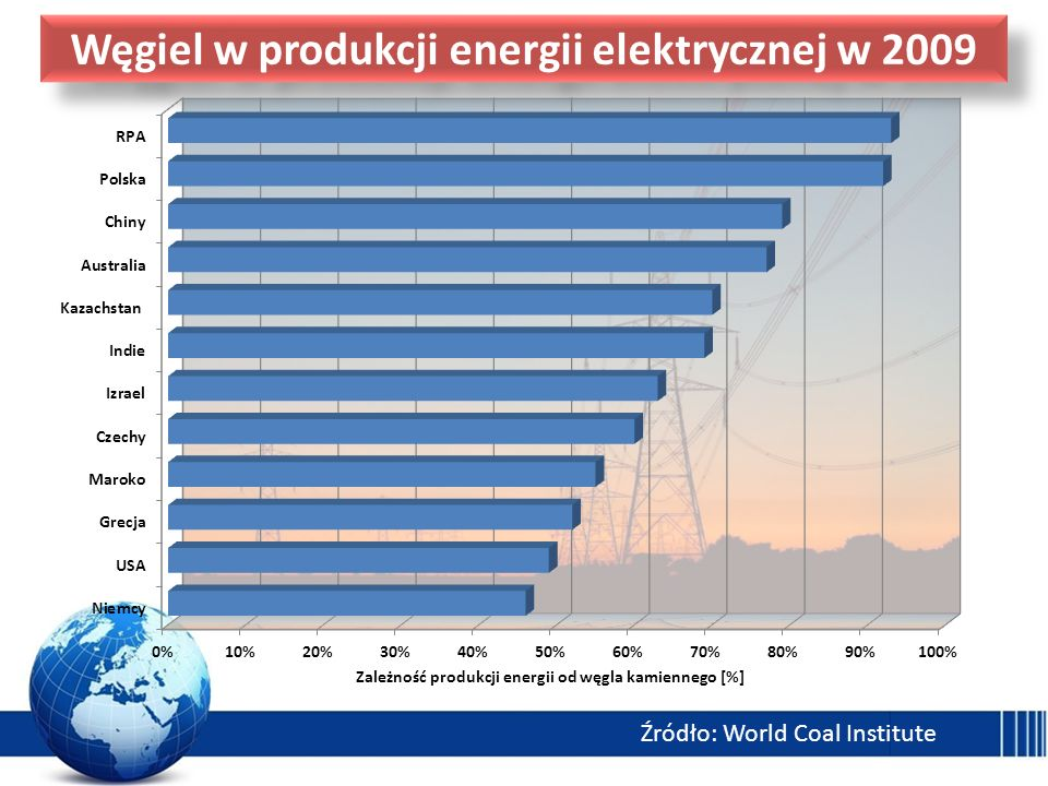 Węgiel w produkcji energii elektrycznej w 2009
