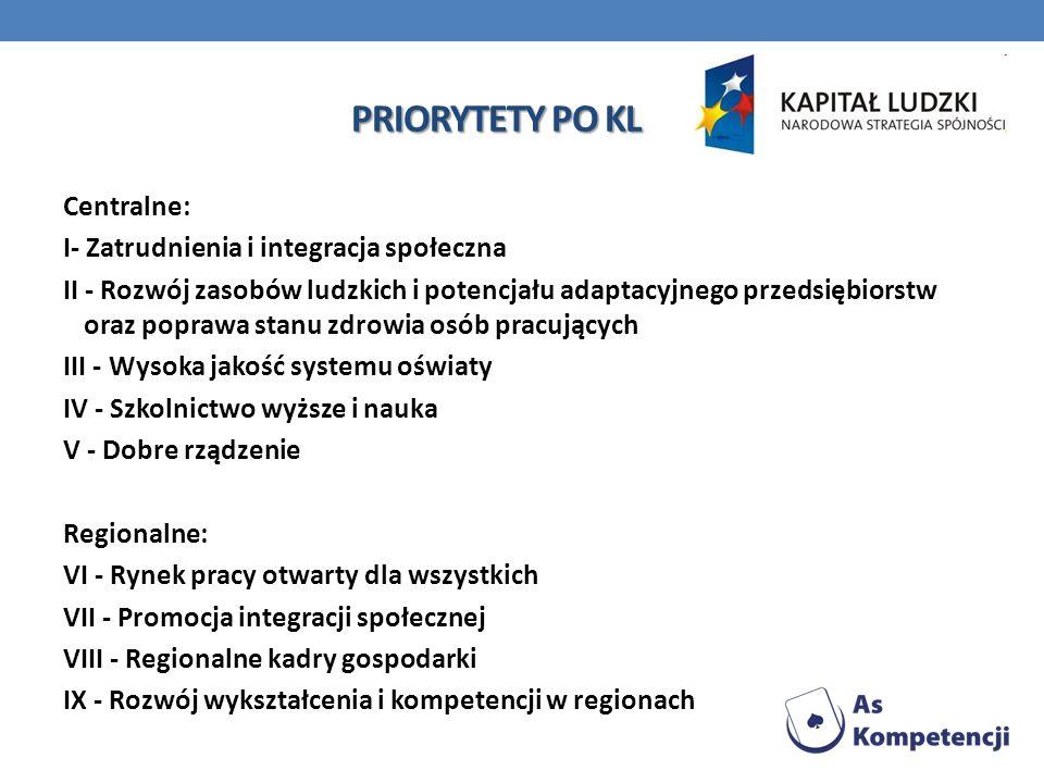 PRIORYTETY PO KL Centralne: I- Zatrudnienia i integracja społeczna