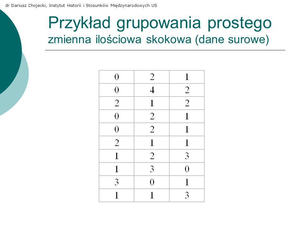 Przykład grupowania prostego zmienna ilościowa skokowa (dane surowe)