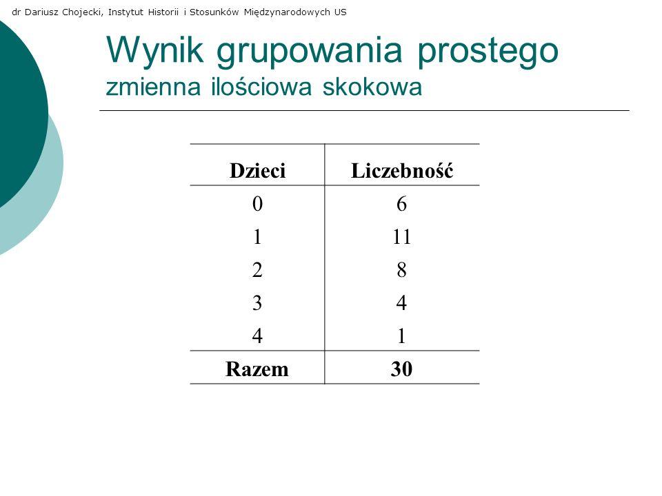 Wynik grupowania prostego zmienna ilościowa skokowa