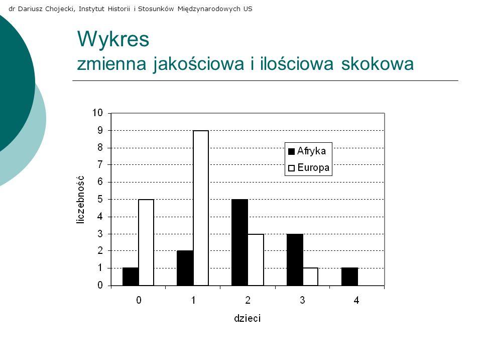 Wykres zmienna jakościowa i ilościowa skokowa