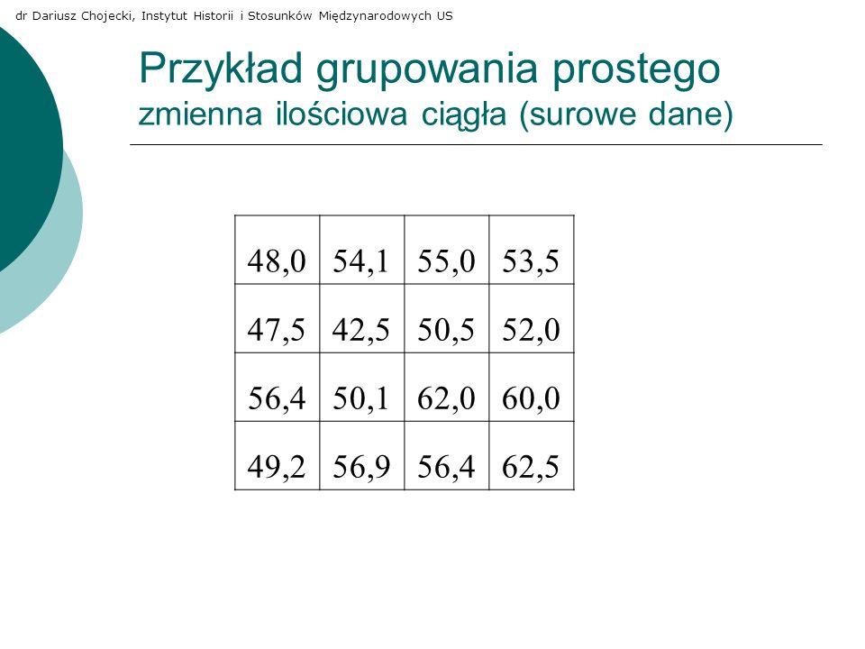 Przykład grupowania prostego zmienna ilościowa ciągła (surowe dane)