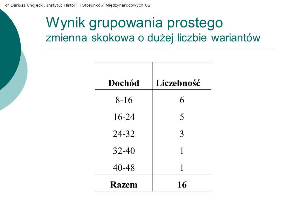 Wynik grupowania prostego zmienna skokowa o dużej liczbie wariantów