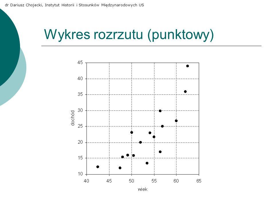 Wykres rozrzutu (punktowy)