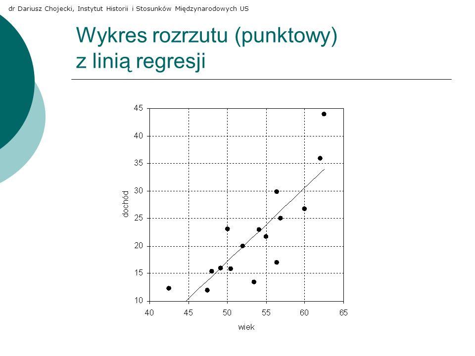 Wykres rozrzutu (punktowy) z linią regresji