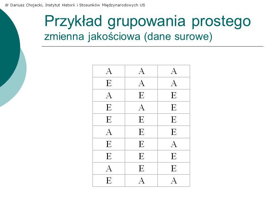 Przykład grupowania prostego zmienna jakościowa (dane surowe)
