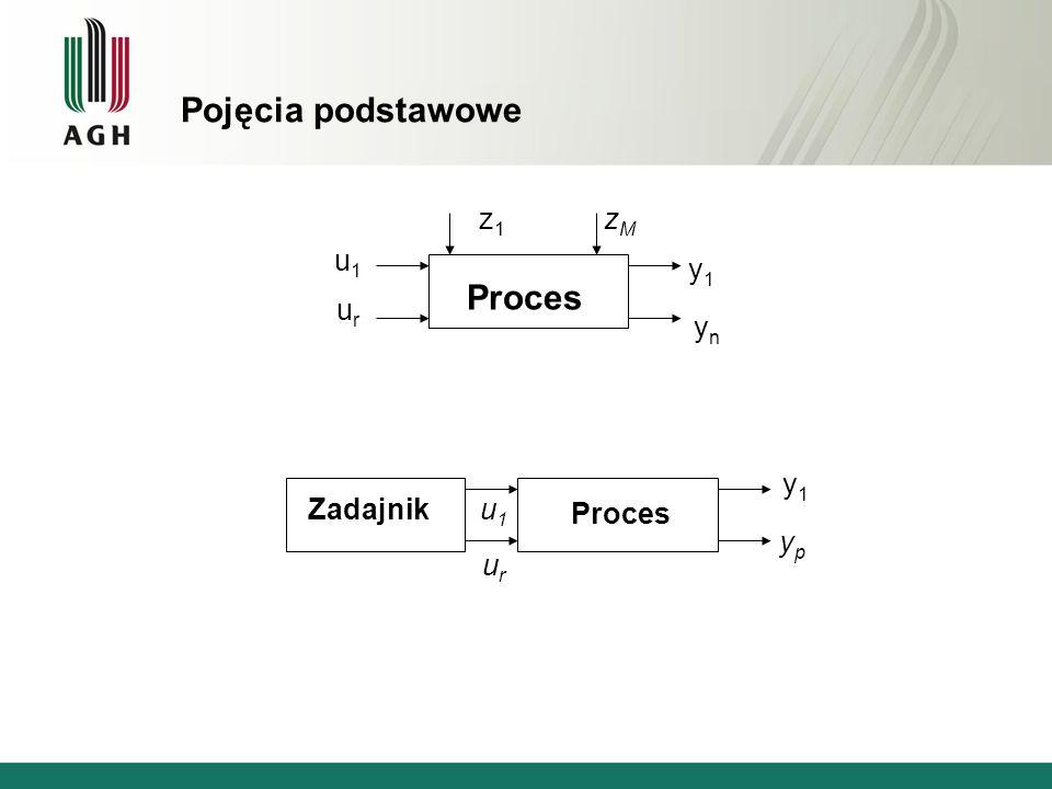 Pojęcia podstawowe Proces u1 ur y1 z1 zM yn y1 Zadajnik u1 Proces yp
