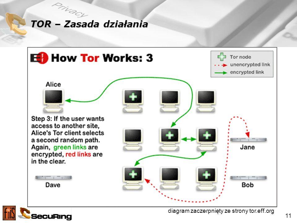 TOR – Zasada działania diagram zaczerpnięty ze strony tor.eff.org