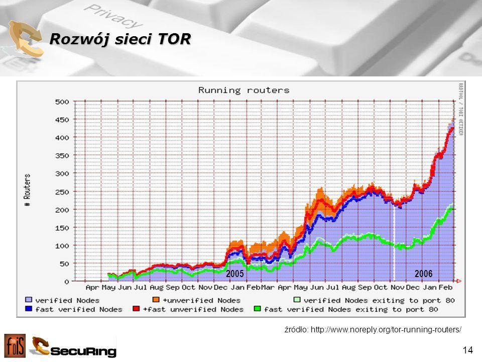 Rozwój sieci TOR 2005 2006 źródło: http://www.noreply.org/tor-running-routers/
