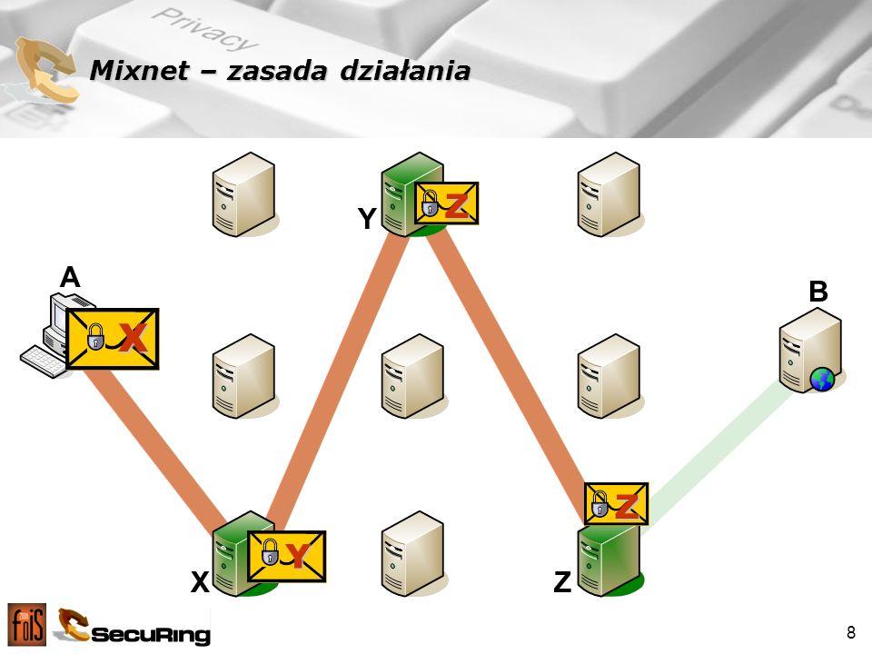 Mixnet – zasada działania