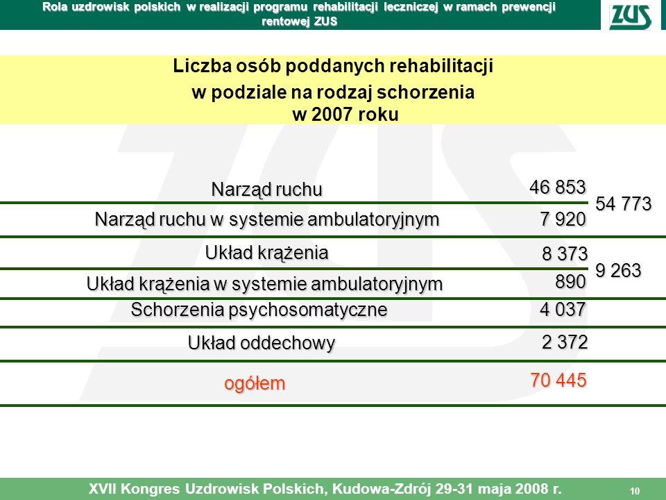 Liczba osób poddanych rehabilitacji