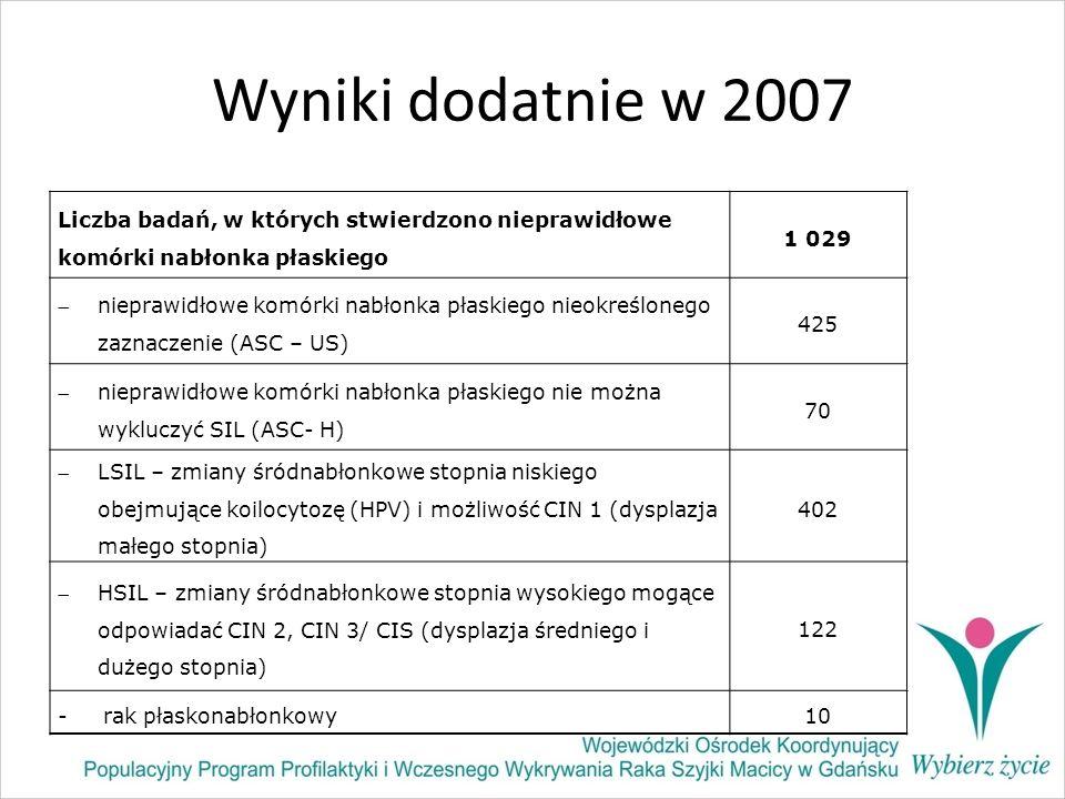 Wyniki dodatnie w 2007 Liczba badań, w których stwierdzono nieprawidłowe komórki nabłonka płaskiego.