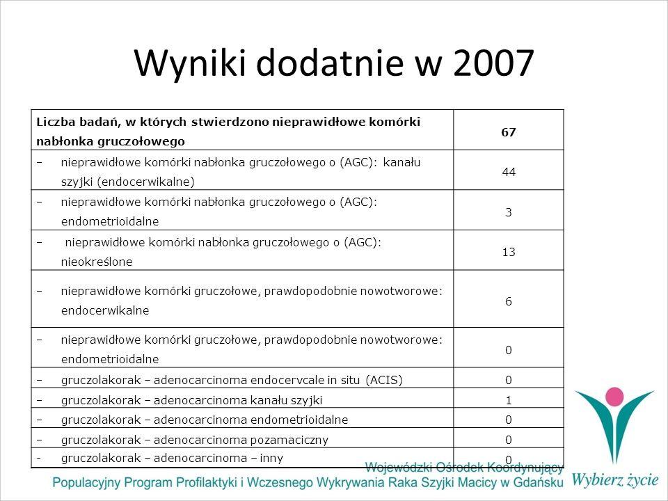 Wyniki dodatnie w 2007 Liczba badań, w których stwierdzono nieprawidłowe komórki nabłonka gruczołowego.