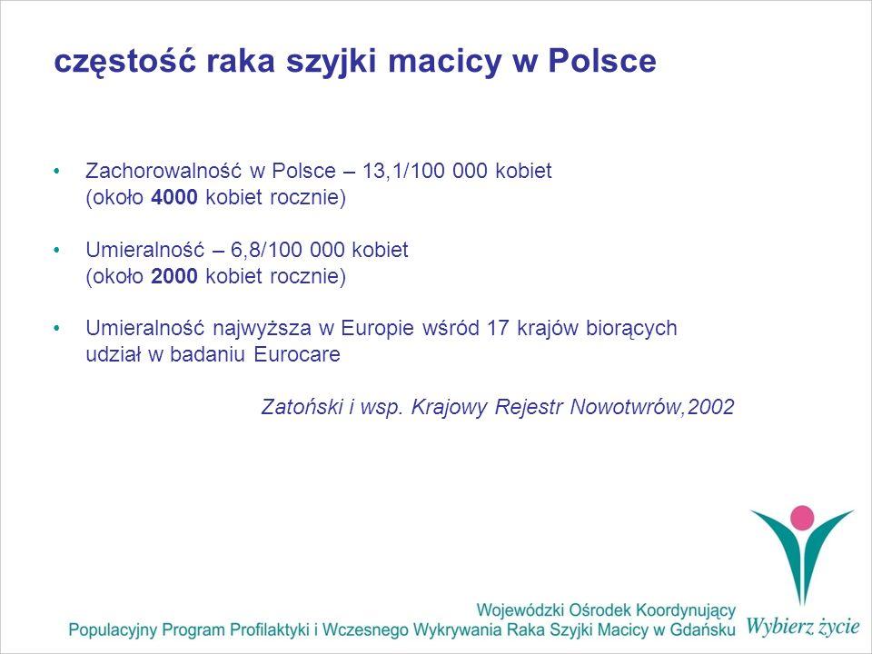 częstość raka szyjki macicy w Polsce