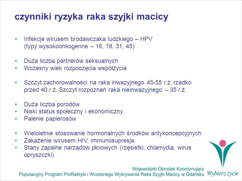 czynniki ryzyka raka szyjki macicy
