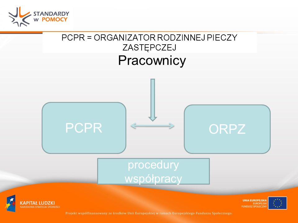 PCPR = ORGANIZATOR RODZINNEJ PIECZY ZASTĘPCZEJ