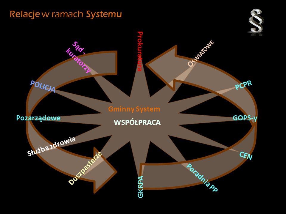 Relacje w ramach Systemu