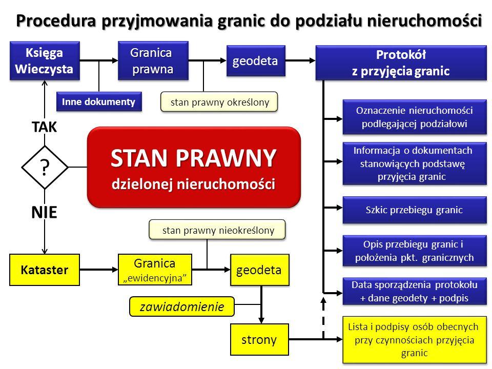 STAN PRAWNY Procedura przyjmowania granic do podziału nieruchomości