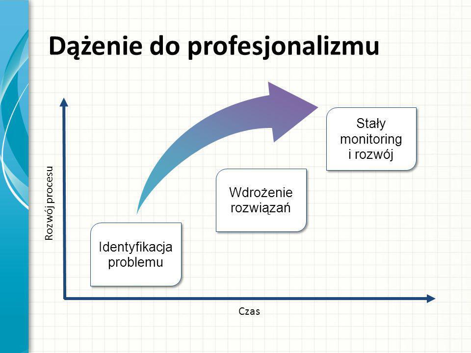 Dążenie do profesjonalizmu