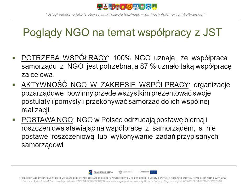 Poglądy NGO na temat współpracy z JST