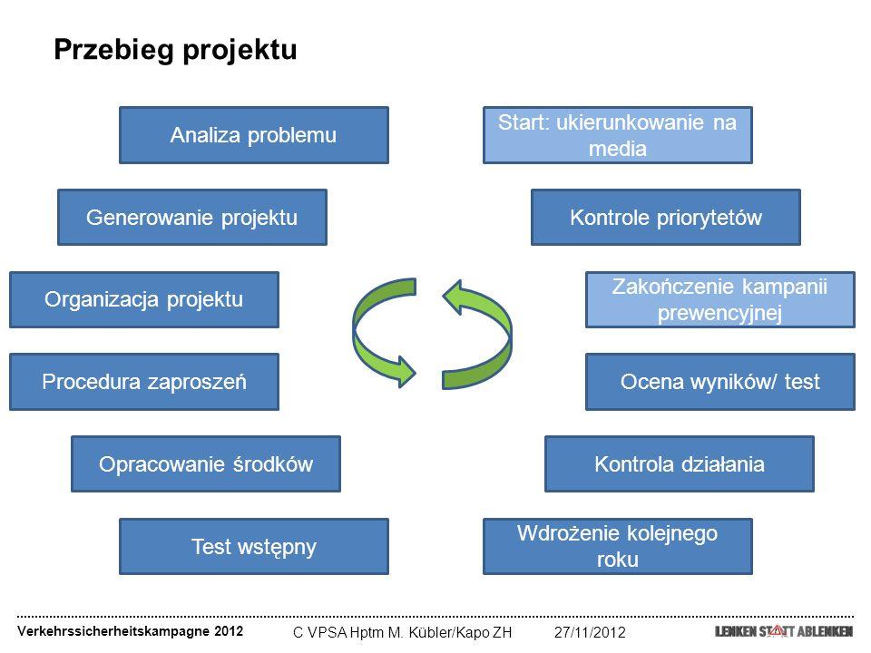 Przebieg projektu Analiza problemu Start: ukierunkowanie na media