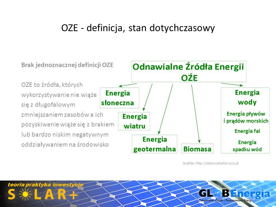 OZE - definicja, stan dotychczasowy