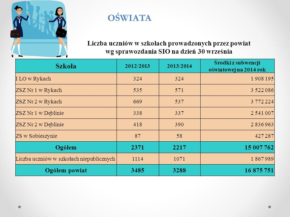Środki z subwencji oświatowej na 2014 rok