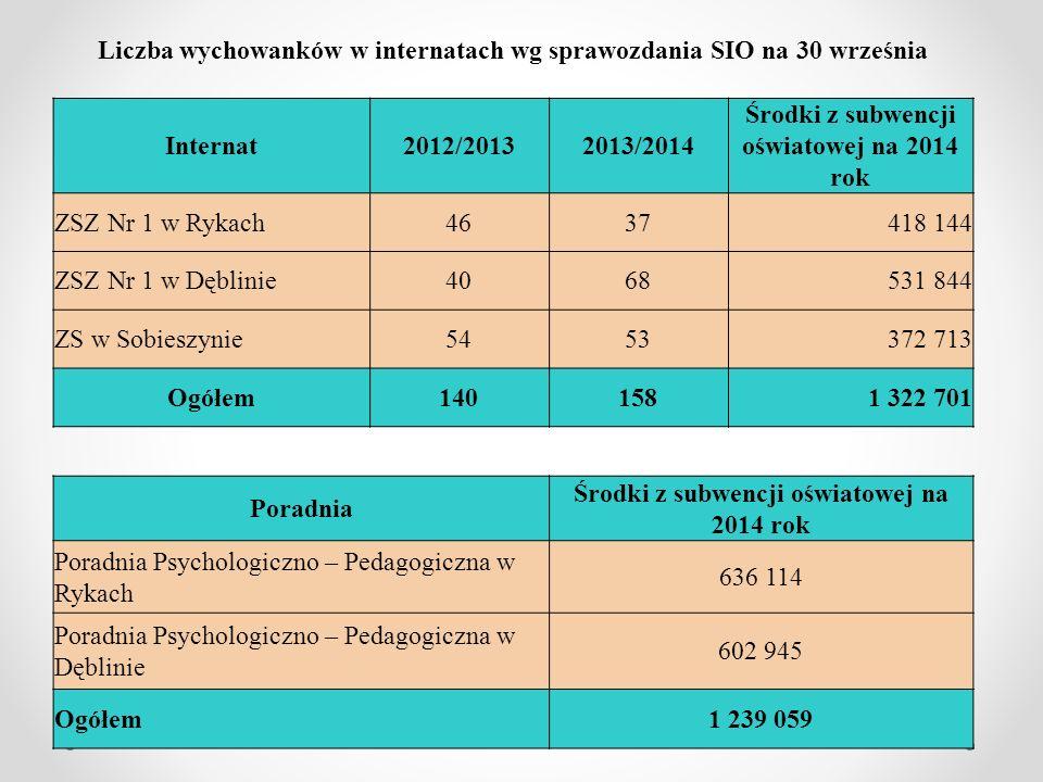 Liczba wychowanków w internatach wg sprawozdania SIO na 30 września