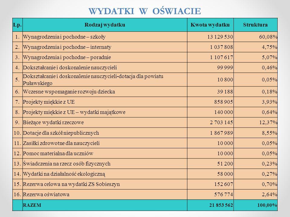 WYDATKI W OŚWIACIE Lp. Rodzaj wydatku Kwota wydatku Struktura 1.