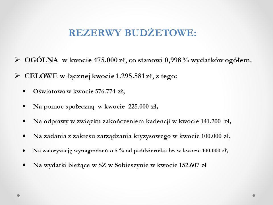 REZERWY BUDŻETOWE: OGÓLNA w kwocie 475.000 zł, co stanowi 0,998 % wydatków ogółem. CELOWE w łącznej kwocie 1.295.581 zł, z tego: