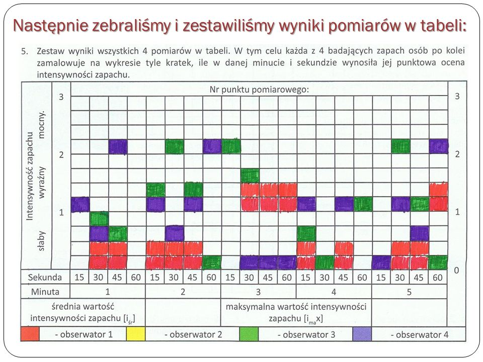 Następnie zebraliśmy i zestawiliśmy wyniki pomiarów w tabeli: