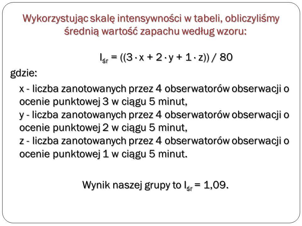 Wykorzystując skalę intensywności w tabeli, obliczyliśmy średnią wartość zapachu według wzoru: Iśr = ((3 · x + 2 · y + 1 · z)) / 80 gdzie: x - liczba zanotowanych przez 4 obserwatorów obserwacji o ocenie punktowej 3 w ciągu 5 minut, y - liczba zanotowanych przez 4 obserwatorów obserwacji o ocenie punktowej 2 w ciągu 5 minut, z - liczba zanotowanych przez 4 obserwatorów obserwacji o ocenie punktowej 1 w ciągu 5 minut.
