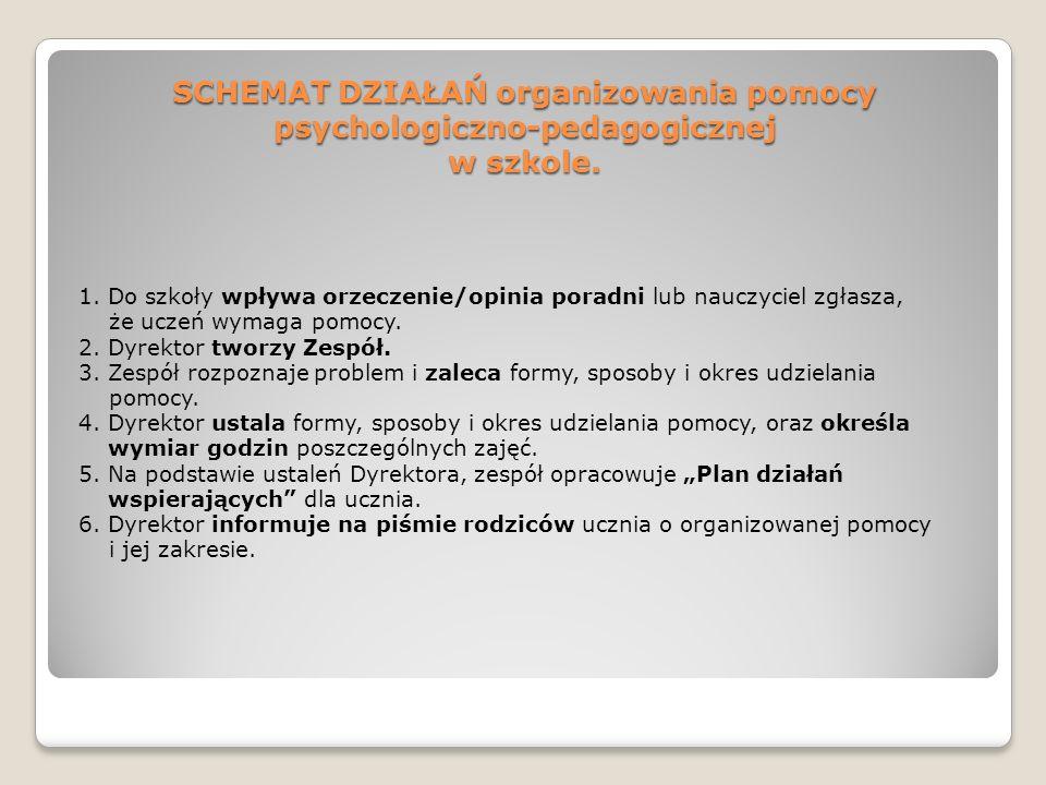 SCHEMAT DZIAŁAŃ organizowania pomocy psychologiczno-pedagogicznej w szkole.